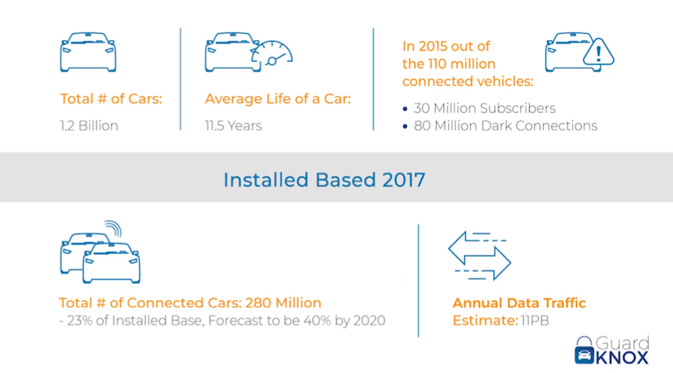 THE GROWTH OF THE CONNECTED CAR MARKET