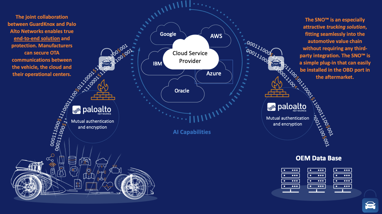 GuardKnox Partnership with Palo Alto Networks