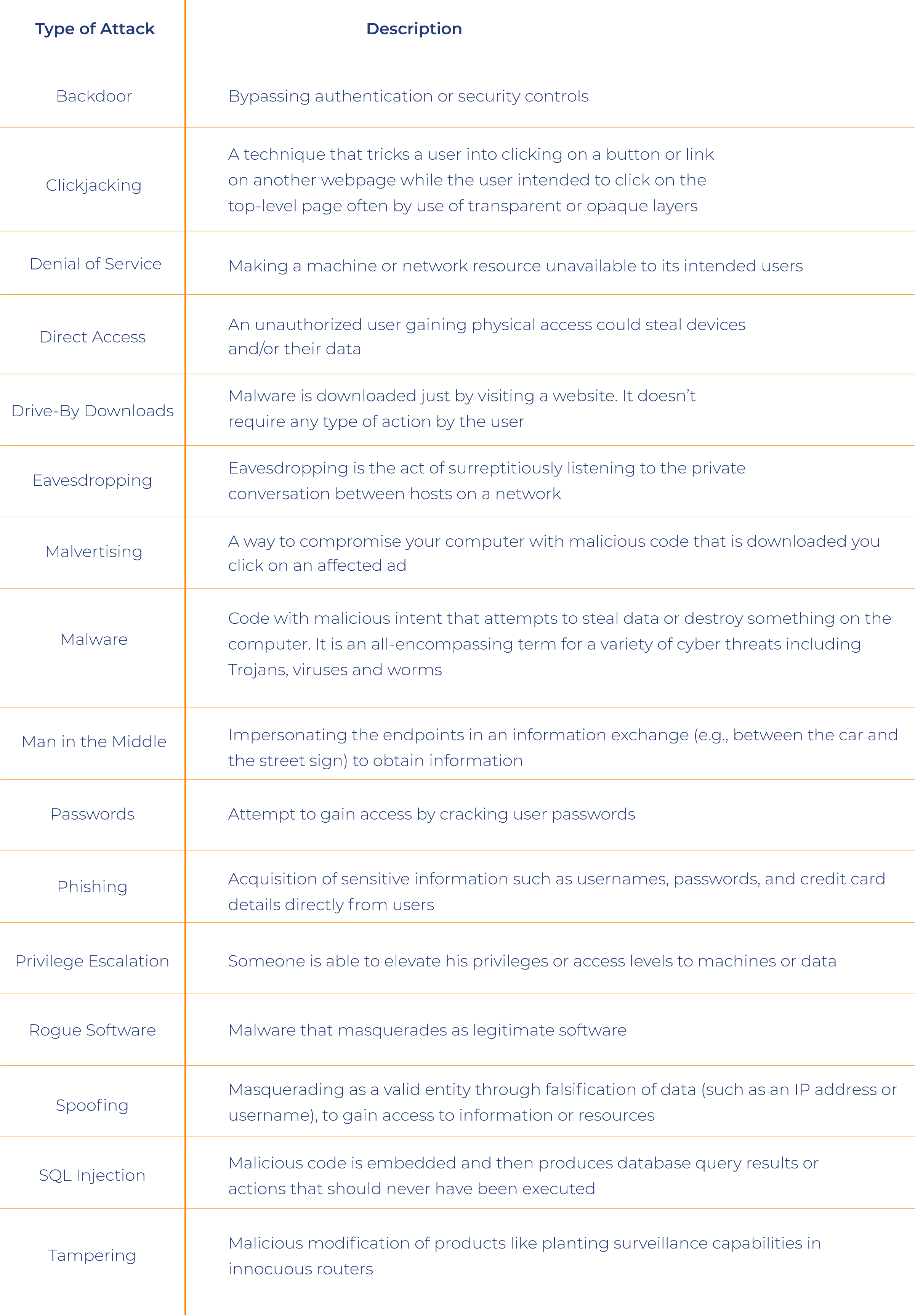 Table of techniques hackers use against IT networks and why they aren't included in automotive cyber security essentials for OEMs