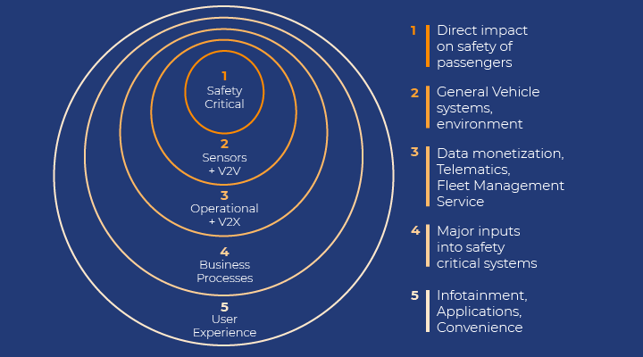 What Is automotive cyber security? the connected car ecosystem Is comprised of five sybsystems - each with a higher priority until safety critical systems