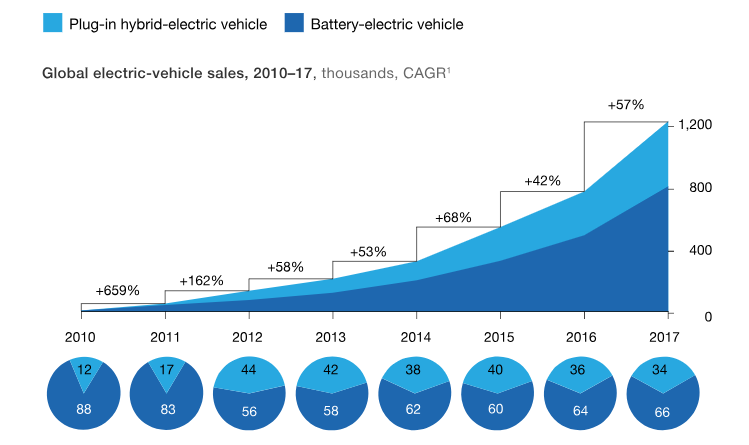 Statistics on growth in hybrid and battery electric vehicle sales