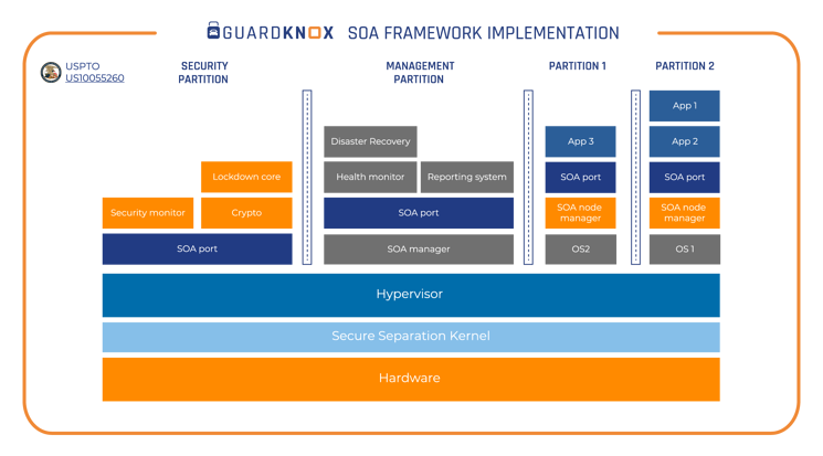 Guardknox SOA framework implementation_2 copy 2