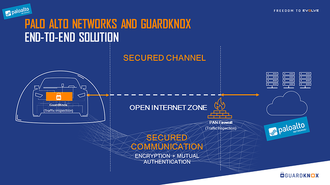 PALO ALTO NETWORKS AND GUARDKNOX
