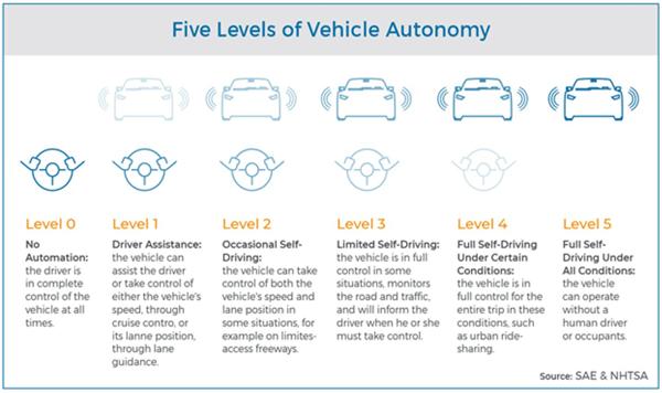 Five Levels Of Vehicle Autonomy