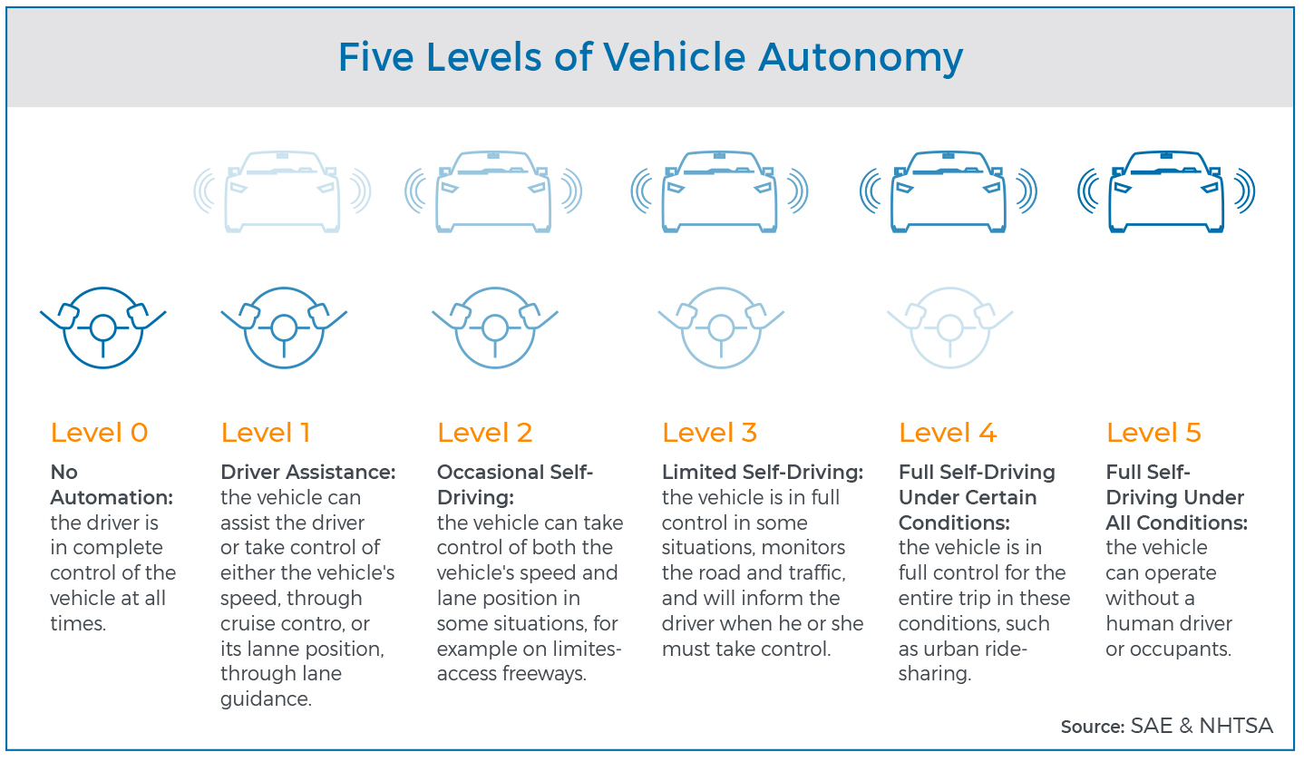 Five levels of vehicle autonomy