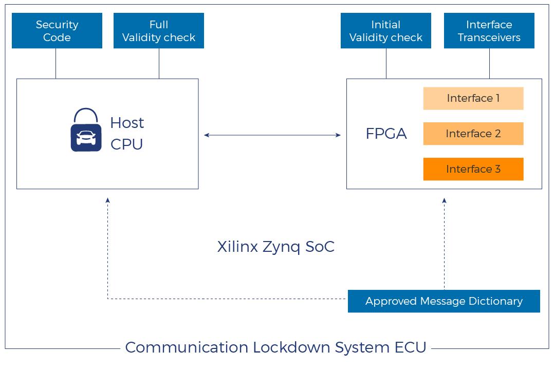 Xilinx diagram-01