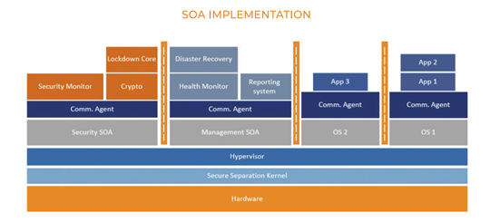 SOA Implementation